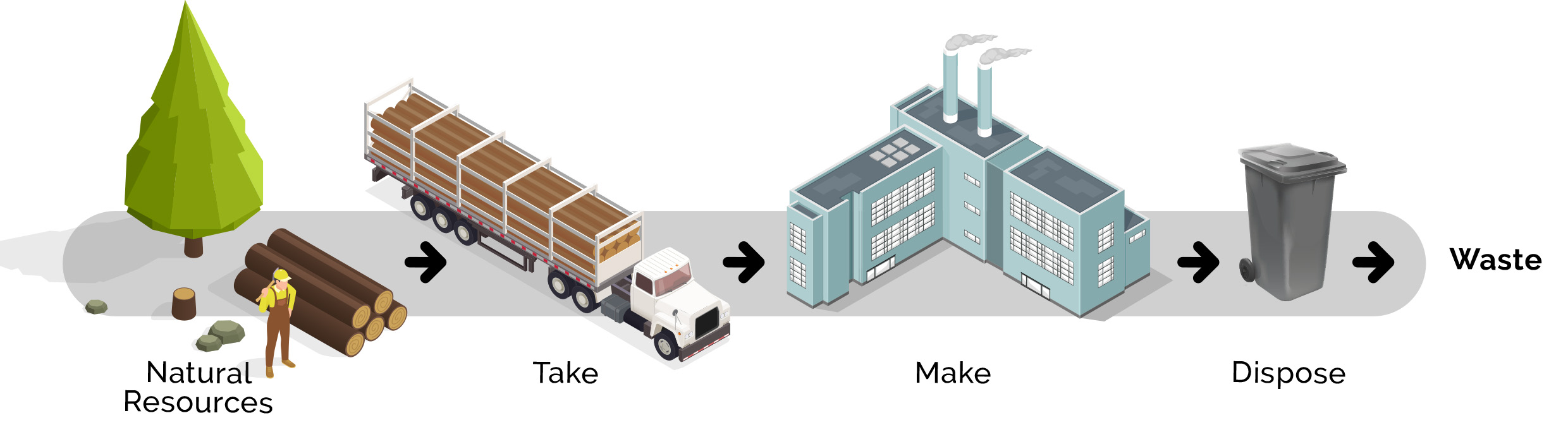 The Linear Economy | WastePlan
